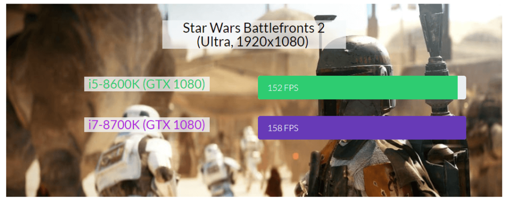 Which CPU is Better for Gaming in 2021