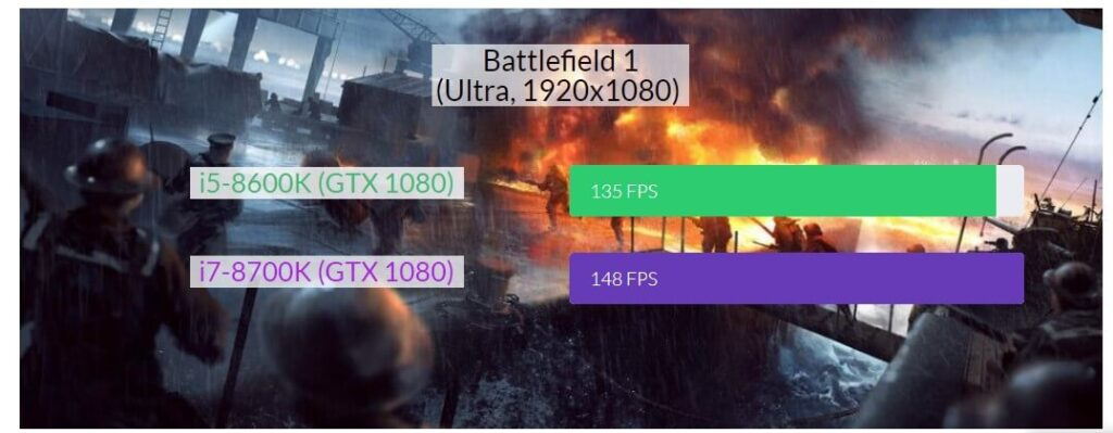i5 or i7 Which CPU is Better for Gaming in 2021