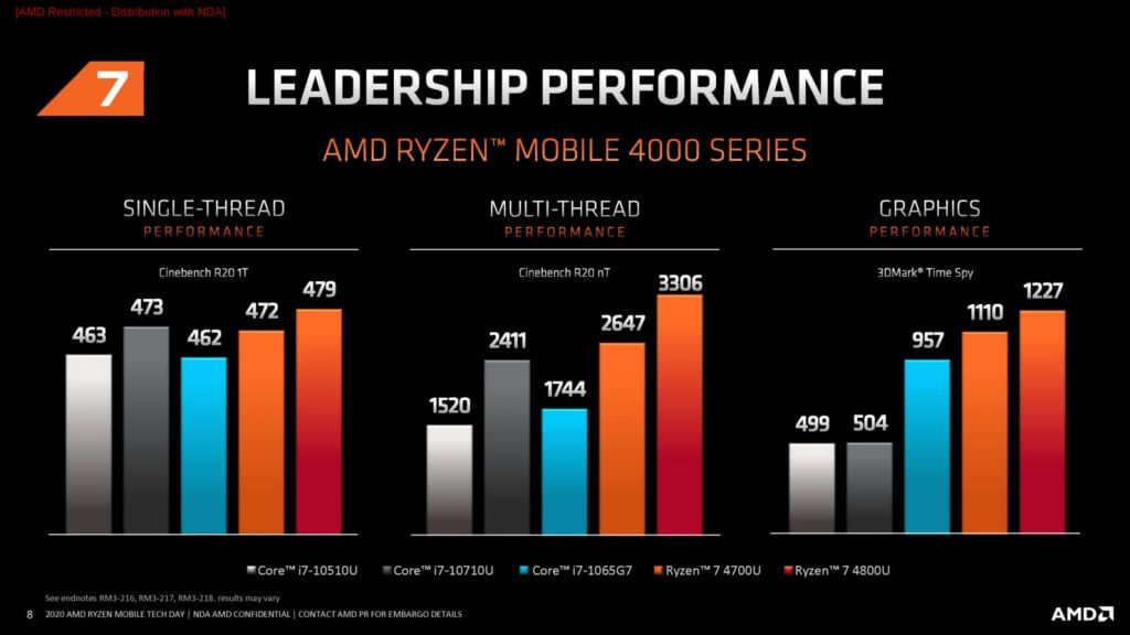 Best AMD Ryzen 4000